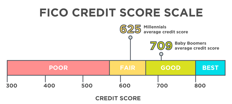 how to get your free credit report and fico score