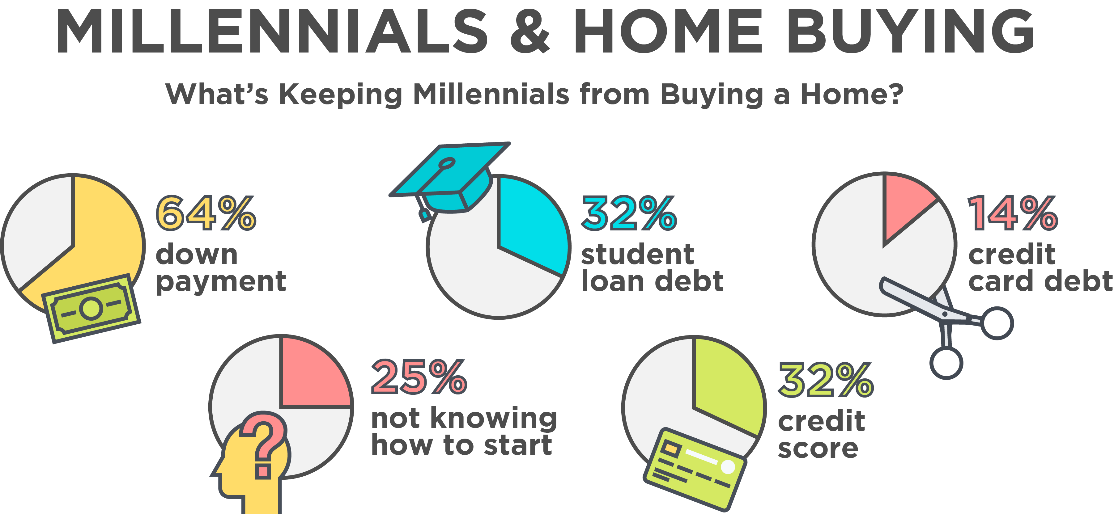 Millennials and home buying stats